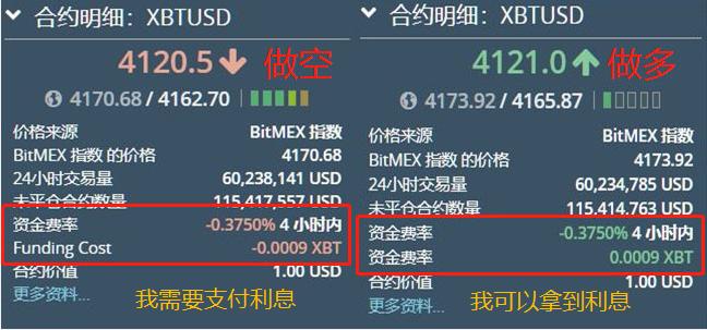 BitMEX資金費用