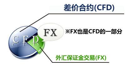 汇保证金交易和差价合约CFD区别是什么?